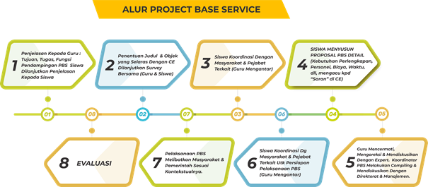 Project Based Services Flow